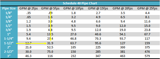 ... higher pipe size not the lower. This tells us that a 1-1/2  schedule 40 suction line can handle up to 31.9 GPM without generating excessive turbulence.  sc 1 st  GPM Hydraulic Consulting Inc. & November 2013